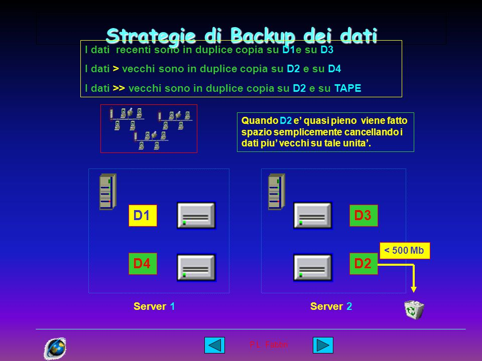 P.L. Fabbri Strategie di Backup dei dati I dati piu' recenti sono in duplice copia su D1e su D3 I dati piu' vecchi sono in duplice copia su D2 e su D4
