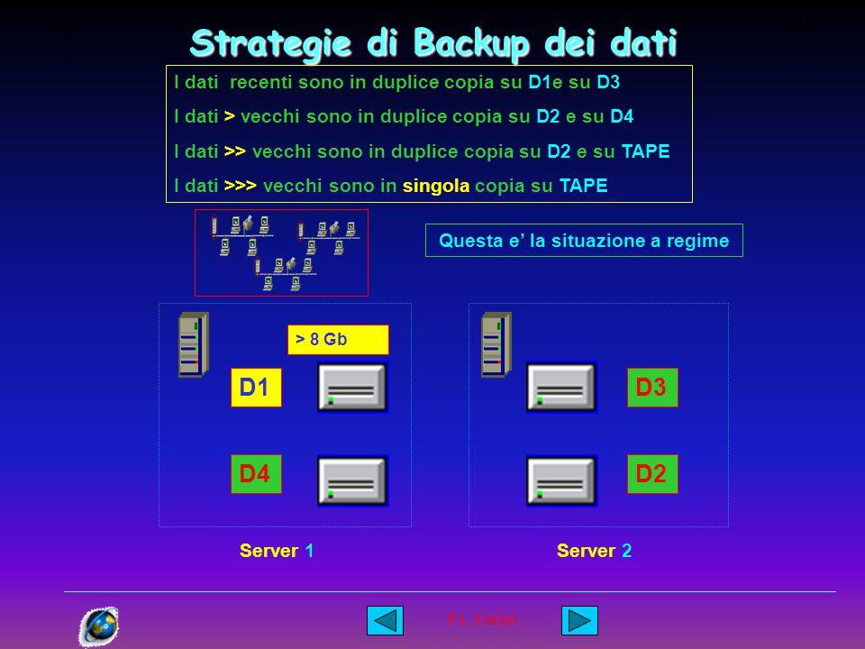 P.L. Fabbri Strategie di Backup dei dati I dati recenti sono in duplice copia su D1e su D3 I dati > vecchi sono in duplice copia su D2 e su D4 I dati