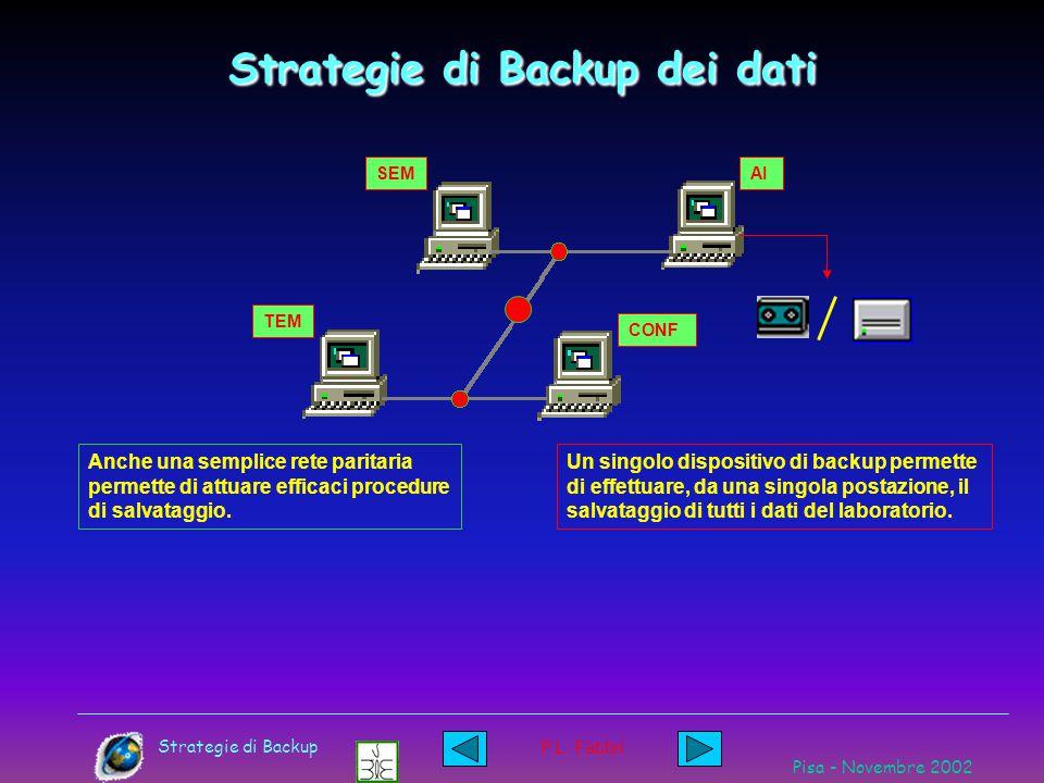 P.L. Fabbri Strategie di Backup dei dati SEM TEMCONF AI Se la situazione e' simile a questa e ci sono le condizioni, procedere senza indugio al colleg