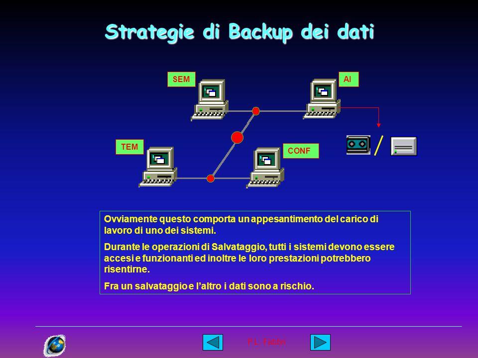 Strategie di Backup Pisa - Novembre 2002 P.L. Fabbri Strategie di Backup dei dati SEM TEM CONF AI Anche una semplice rete paritaria permette di attuar