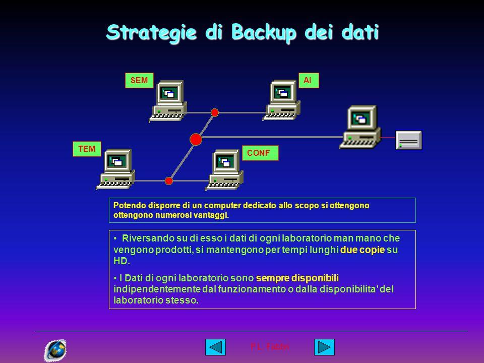 P.L. Fabbri Strategie di Backup dei dati SEM TEM CONF AI Ovviamente questo comporta un appesantimento del carico di lavoro di uno dei sistemi. Durante