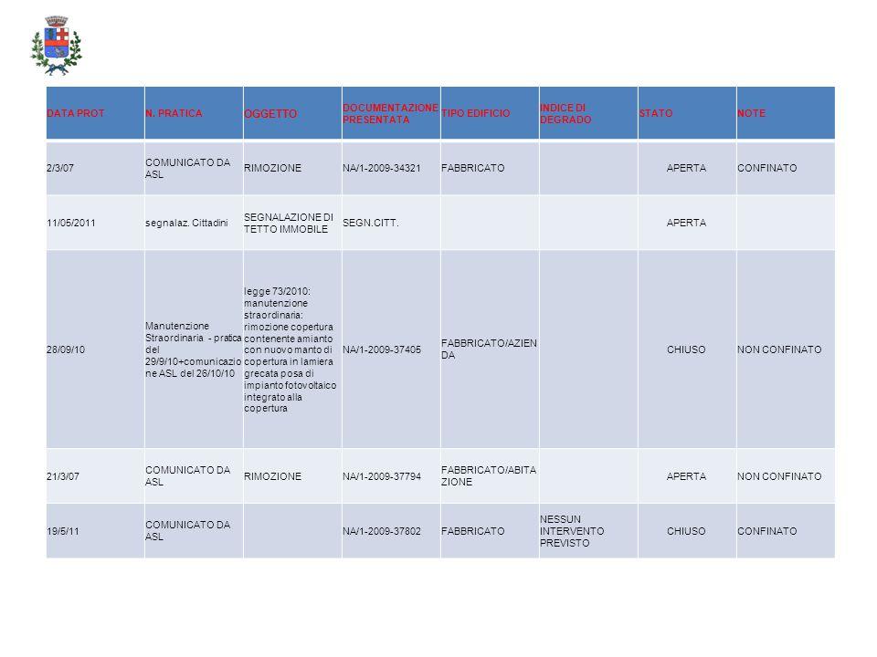 DATA PROTN. PRATICA OGGETTO DOCUMENTAZIONE PRESENTATA TIPO EDIFICIO INDICE DI DEGRADO STATONOTE 2/3/07 COMUNICATO DA ASL RIMOZIONENA/1-2009-34321FABBR