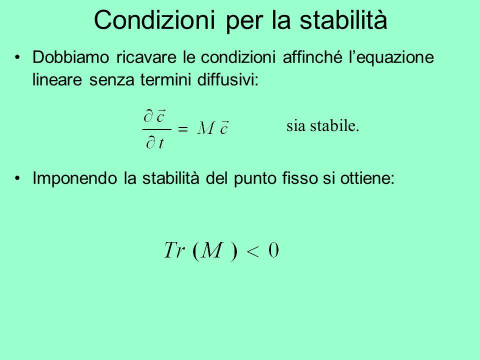 Condizioni per la stabilità Dobbiamo ricavare le condizioni affinché l'equazione lineare senza termini diffusivi: sia stabile. Imponendo la stabilità