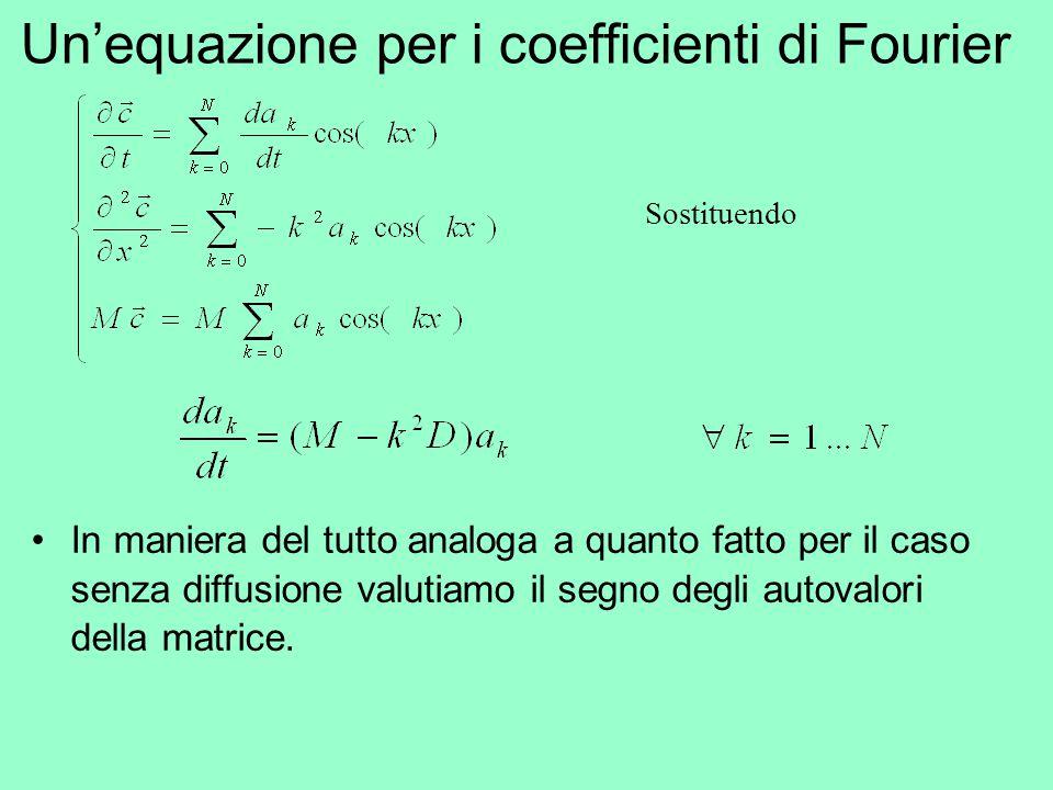 In maniera del tutto analoga a quanto fatto per il caso senza diffusione valutiamo il segno degli autovalori della matrice. Un'equazione per i coeffic