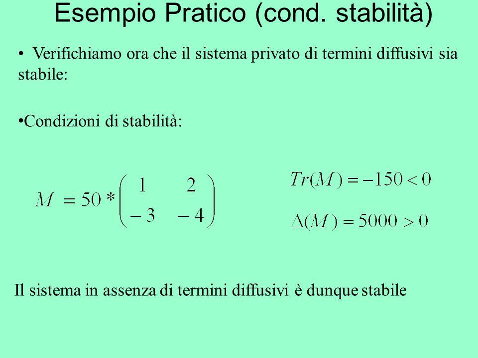 Esempio Pratico (cond. stabilità) Condizioni di stabilità: Verifichiamo ora che il sistema privato di termini diffusivi sia stabile: Il sistema in ass