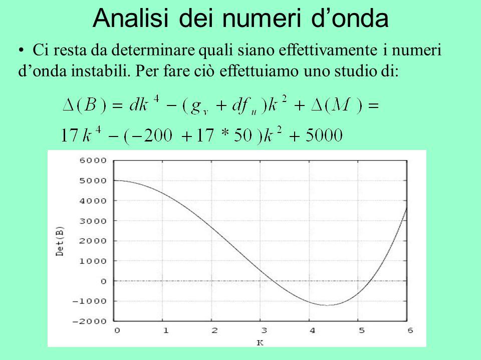 Analisi dei numeri d'onda Ci resta da determinare quali siano effettivamente i numeri d'onda instabili. Per fare ciò effettuiamo uno studio di: