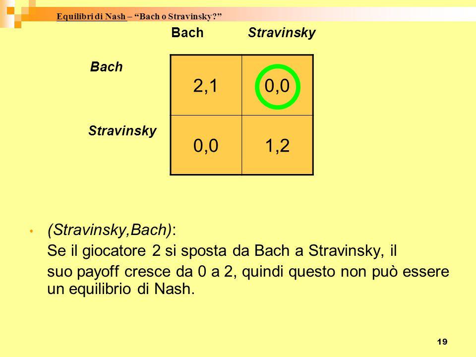 19 Bach Stravinsky Bach Stravinsky (Stravinsky,Bach): Se il giocatore 2 si sposta da Bach a Stravinsky, il suo payoff cresce da 0 a 2, quindi questo non può essere un equilibrio di Nash.