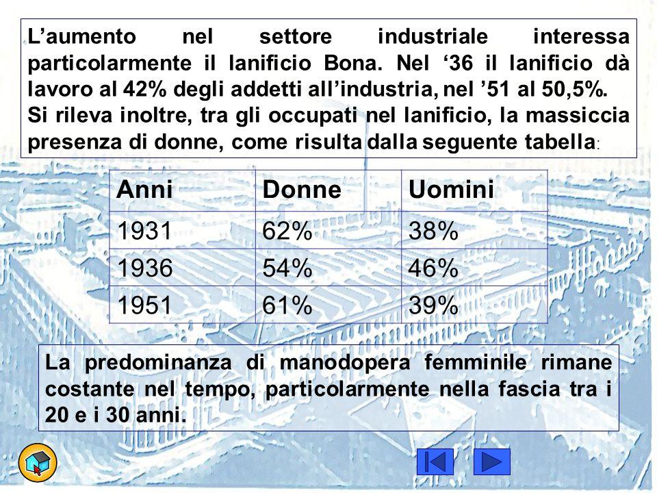 L'aumento nel settore industriale interessa particolarmente il lanificio Bona. Nel '36 il lanificio dà lavoro al 42% degli addetti all'industria, nel