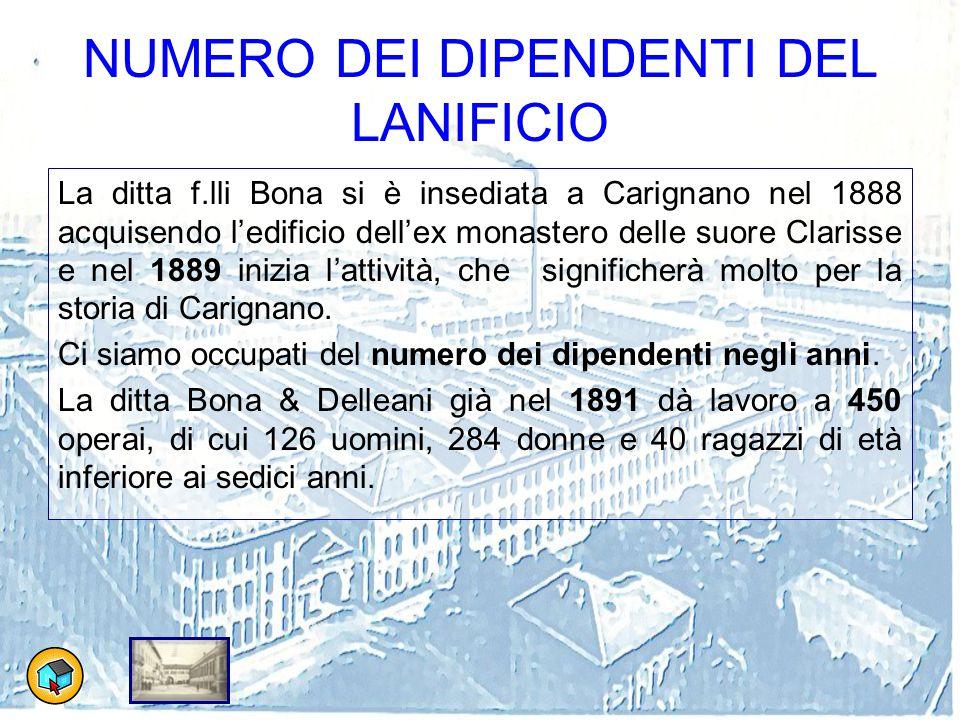 NUMERO DEI DIPENDENTI DEL LANIFICIO La ditta f.lli Bona si è insediata a Carignano nel 1888 acquisendo l'edificio dell'ex monastero delle suore Claris