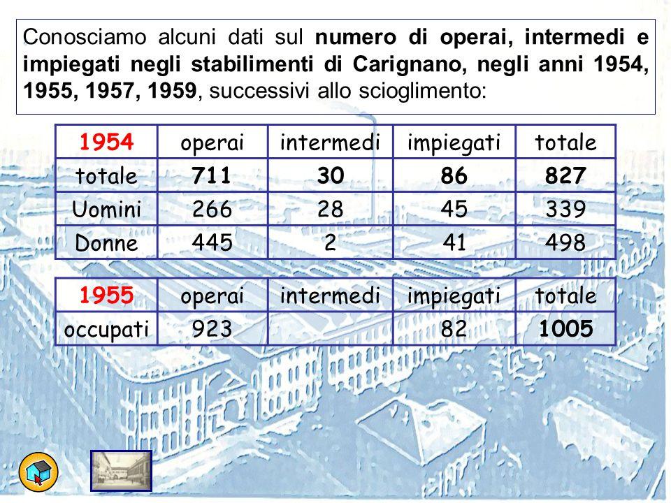 Conosciamo alcuni dati sul numero di operai, intermedi e impiegati negli stabilimenti di Carignano, negli anni 1954, 1955, 1957, 1959, successivi allo