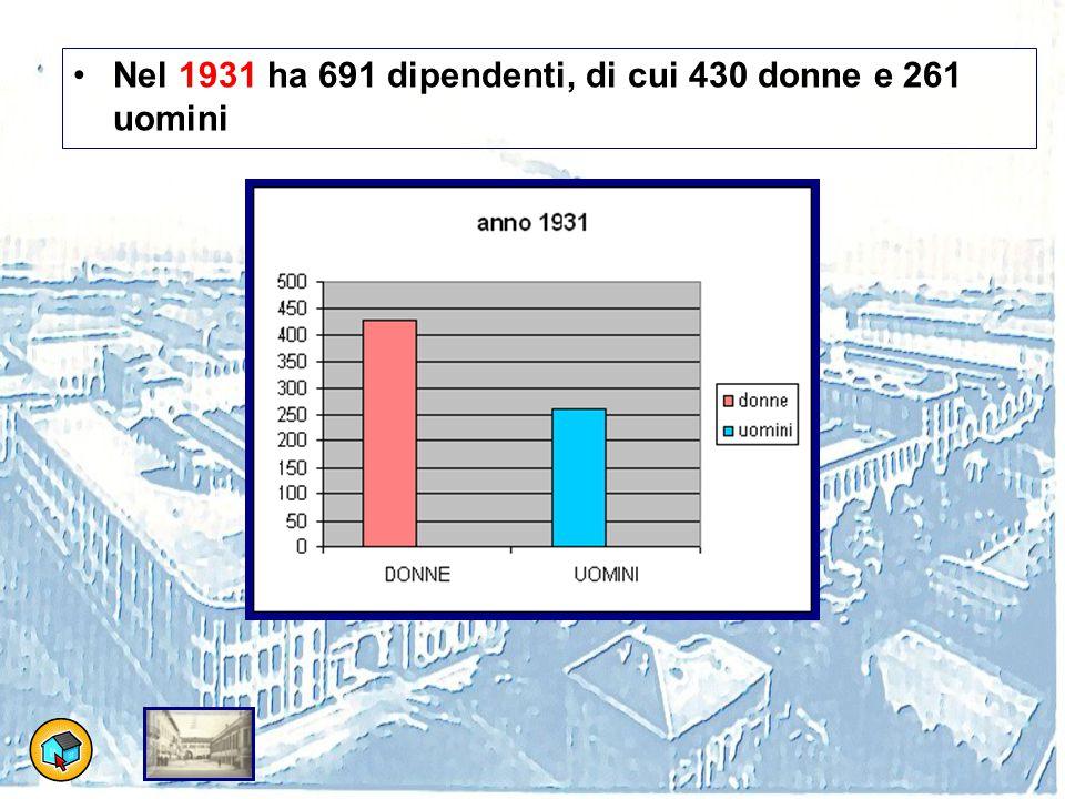 Nel 1931 ha 691 dipendenti, di cui 430 donne e 261 uomini