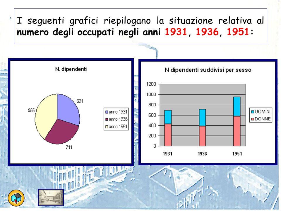 I seguenti grafici riepilogano la situazione relativa al numero degli occupati negli anni 1931, 1936, 1951: