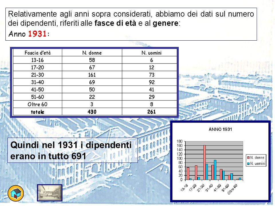 Relativamente agli anni sopra considerati, abbiamo dei dati sul numero dei dipendenti, riferiti alle fasce di età e al genere: Anno 1931: Quindi nel 1