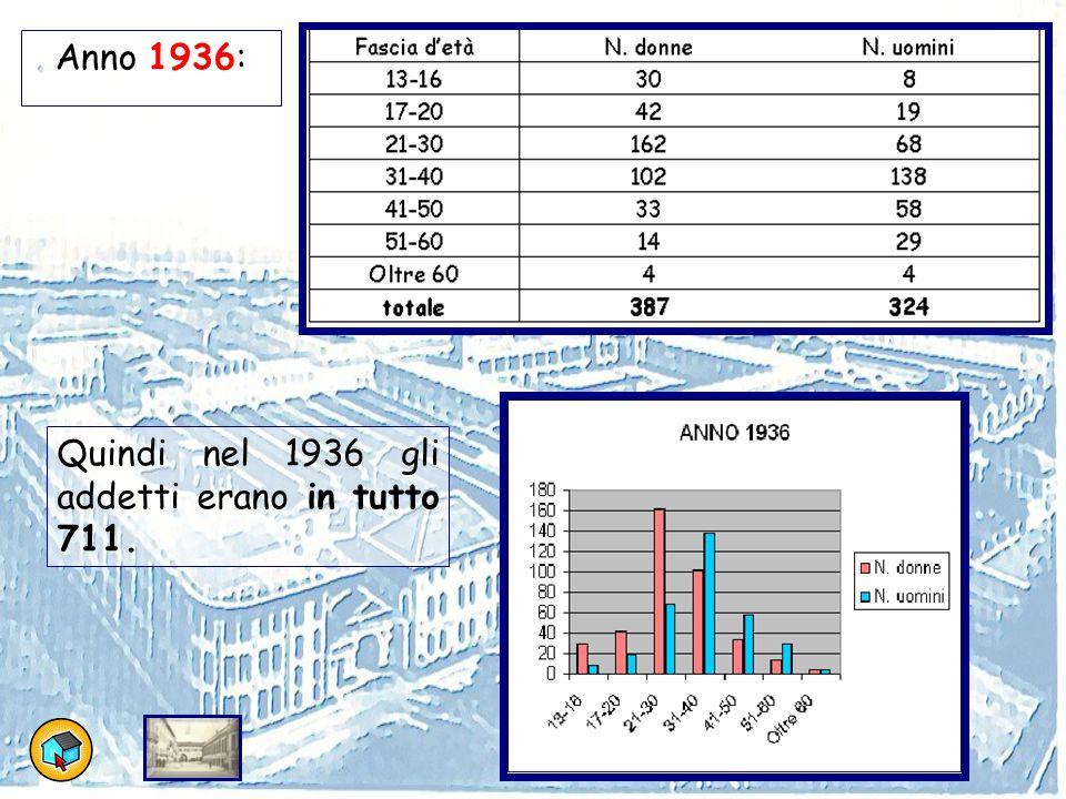 Anno 1951: Quindi nel 1951 i dipendenti erano in tutto 955.