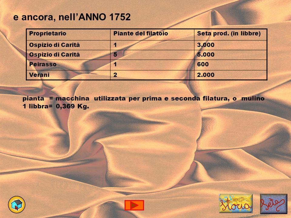 e ancora, nell'ANNO 1752 ProprietarioPiante del filatoioSeta prod.