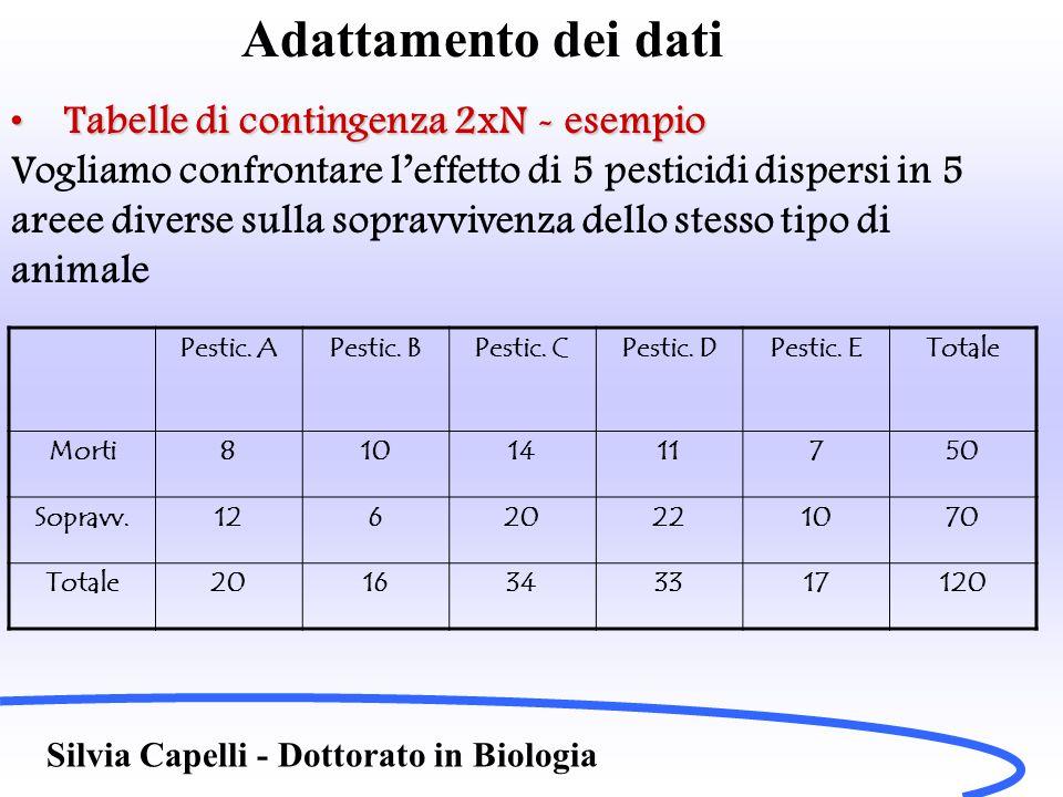 Adattamento dei dati Tabelle di contingenza 2xN - esempioTabelle di contingenza 2xN - esempio Vogliamo confrontare l'effetto di 5 pesticidi dispersi i