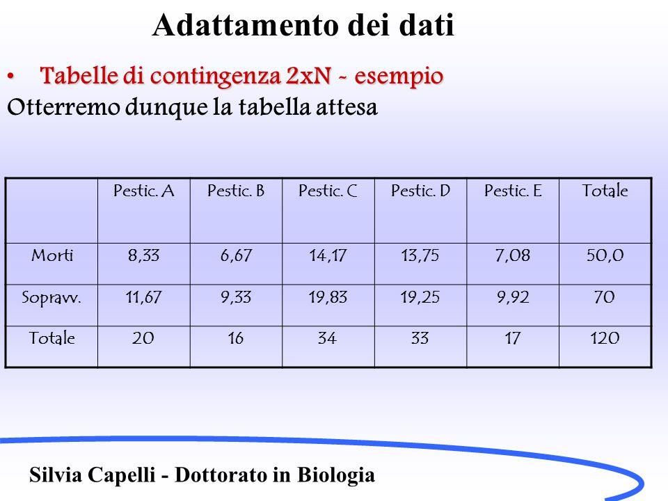 Adattamento dei dati Tabelle di contingenza 2xN - esempioTabelle di contingenza 2xN - esempio Otterremo dunque la tabella attesa Silvia Capelli - Dott