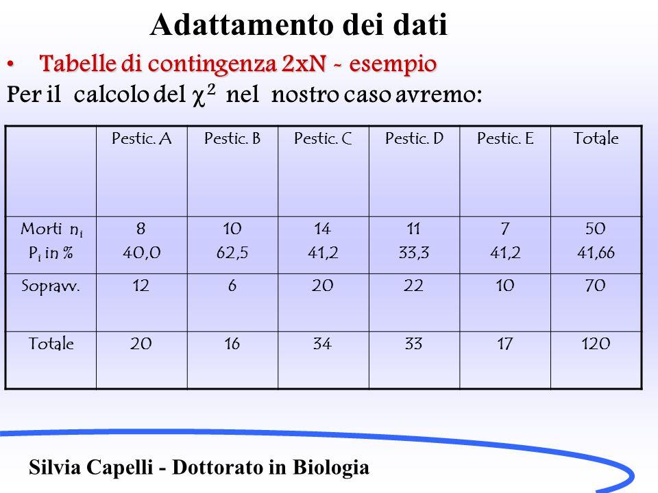 Adattamento dei dati Tabelle di contingenza 2xN - esempioTabelle di contingenza 2xN - esempio Per il calcolo del  2 nel nostro caso avremo: Silvia Ca