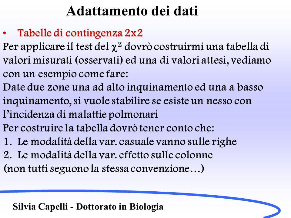 Adattamento dei dati Tabelle di contingenza 2x2Tabelle di contingenza 2x2 Avremo dunque la tabella dei dati osservati Persone con malattie Persone senza malattie Totale Zona ad alto inquinamento 32 a48 b80 n 1 Zona a basso inquinamento 13 c57 d70 n 2 Totale45 n 3 105 n 4 150 N Silvia Capelli - Dottorato in Biologia