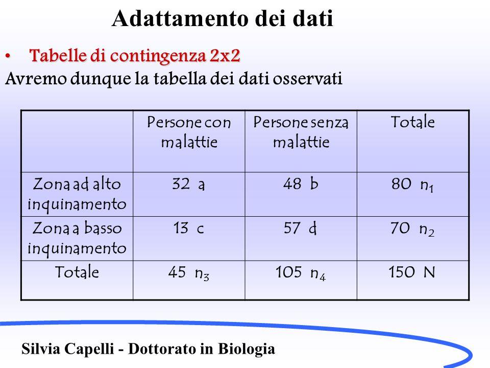 Adattamento dei dati Tabelle di contingenza 2x2Tabelle di contingenza 2x2 In questa tabella abbiamo indicato con le lettere a,b… i dati e con indici n i le rispettive somme parziali, con N la totale.