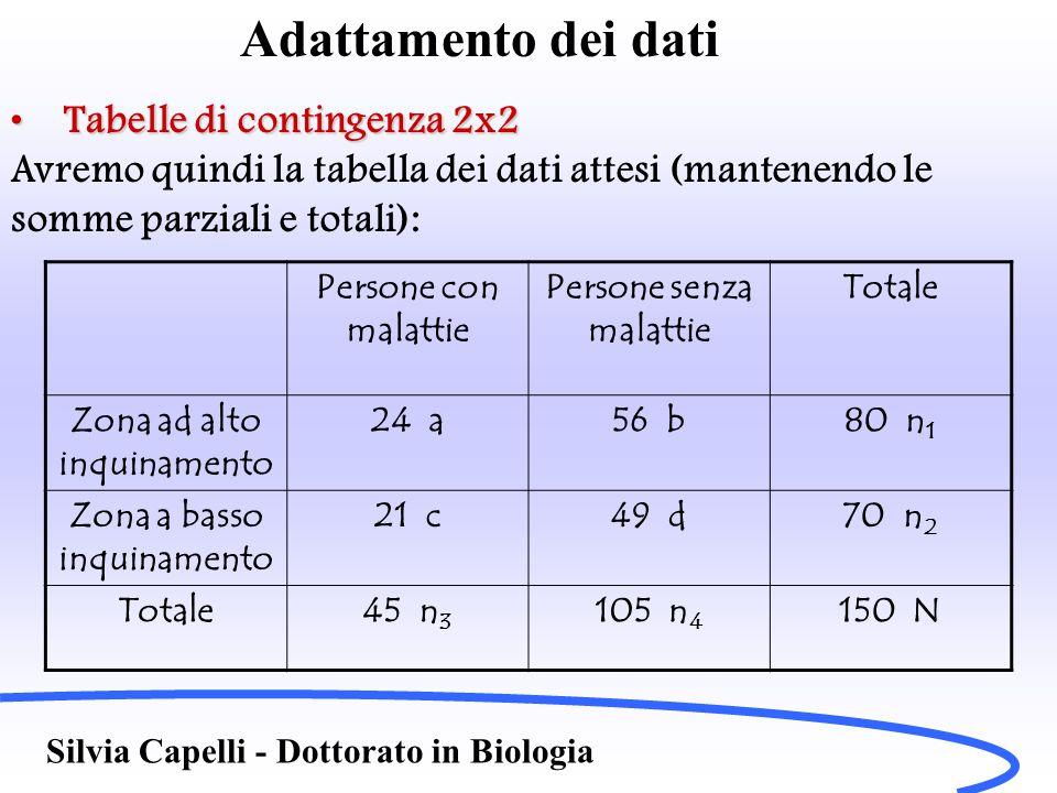 Adattamento dei dati Tabelle di contingenza 2x2Tabelle di contingenza 2x2 Per i valori attesi è sufficiente trovare una sola delle frequenze attese e le altre le ricavo per differenza (somme costanti…), ovvero una tabella attesa 2x2 ha solo 1 grado di libertà (ho 4 dati e 3 informazioni necessarie: totale riga, totale colonna e totale generale, 4–3=1) Calcoliamo ora il c 2 dai nostri dati secondo la formula Silvia Capelli - Dottorato in Biologia