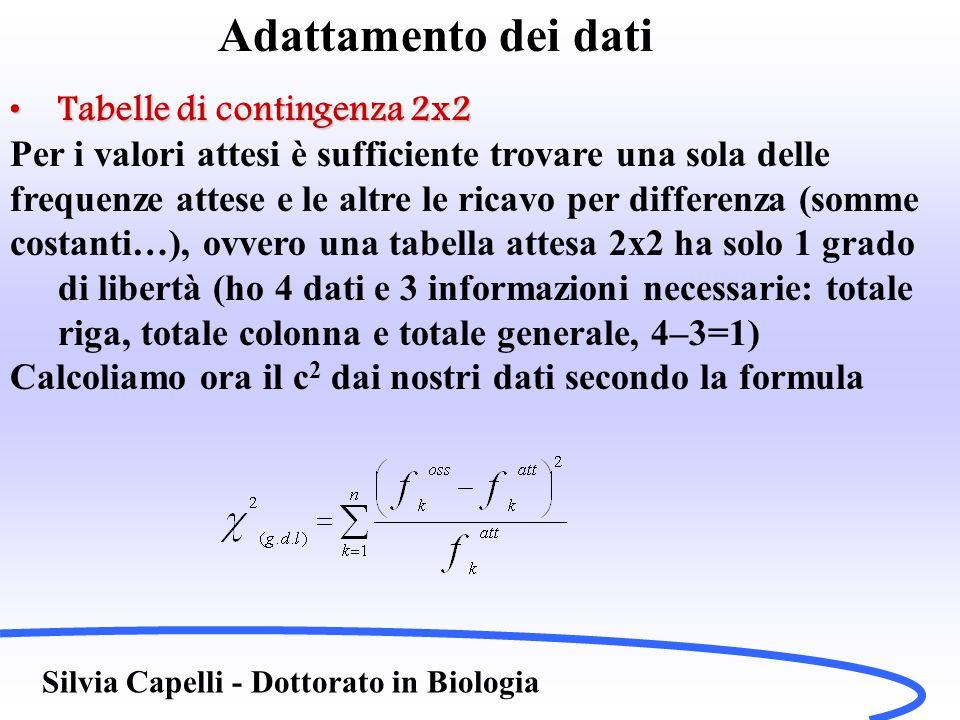 Adattamento dei dati Tabelle di contingenza 2x2Tabelle di contingenza 2x2 Con i nostri dati otteniamo: Le tavole del  2 riportano come valori critici con g.d.l.