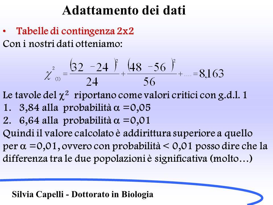 Adattamento dei dati Tabelle di contingenza 2x2Tabelle di contingenza 2x2 Con i nostri dati otteniamo: Le tavole del  2 riportano come valori critici