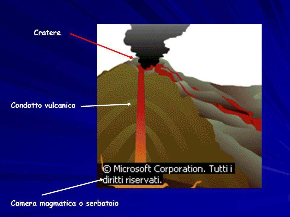 IL MAGMA può essere molto fluido molto viscoso Eruzioni effusive Eruzioni esplosive