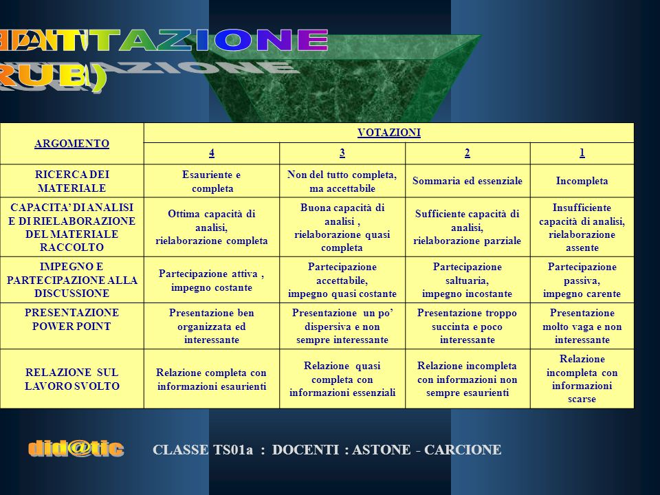 CLASSE TS01a : DOCENTI : ASTONE - CARCIONE ARGOMENTO VOTAZIONI 4321 RICERCA DEI MATERIALE Esauriente e completa Non del tutto completa, ma accettabile