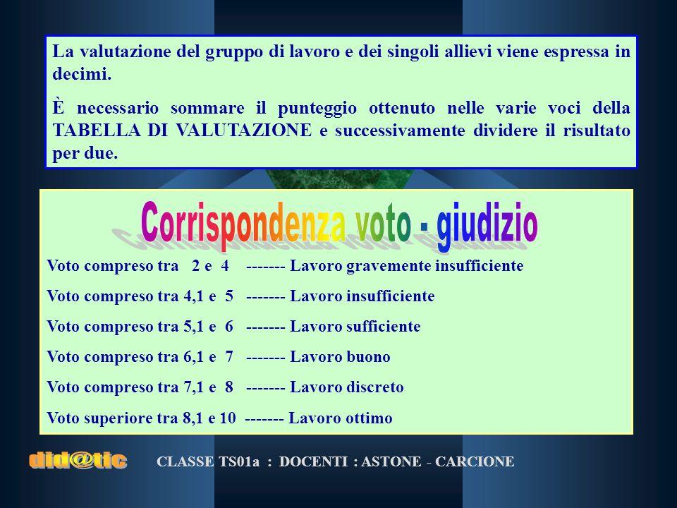 CLASSE TS01a : DOCENTI : ASTONE - CARCIONE Voto compreso tra 2 e 4 ------- Lavoro gravemente insufficiente Voto compreso tra 4,1 e 5 ------- Lavoro in