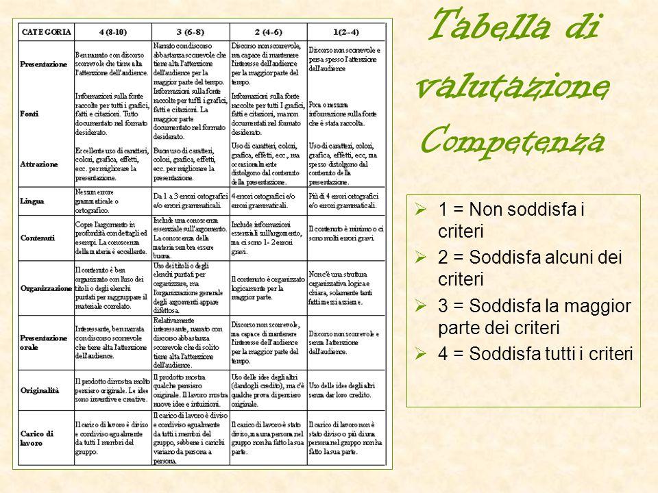 Tabella di valutazione Competenza  1 = Non soddisfa i criteri  2 = Soddisfa alcuni dei criteri  3 = Soddisfa la maggior parte dei criteri  4 = Sod