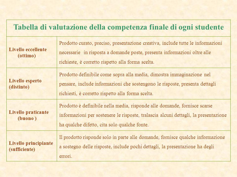 Tabella di valutazione della competenza finale di ogni studente Livello eccellente (ottimo) Prodotto curato, preciso, presentazione creativa, include
