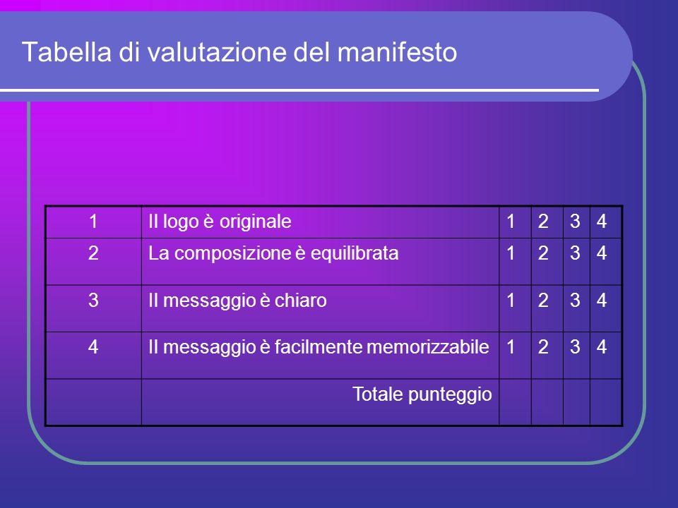 Tabella di valutazione del manifesto 1Il logo è originale1234 2La composizione è equilibrata1234 3Il messaggio è chiaro1234 4Il messaggio è facilmente