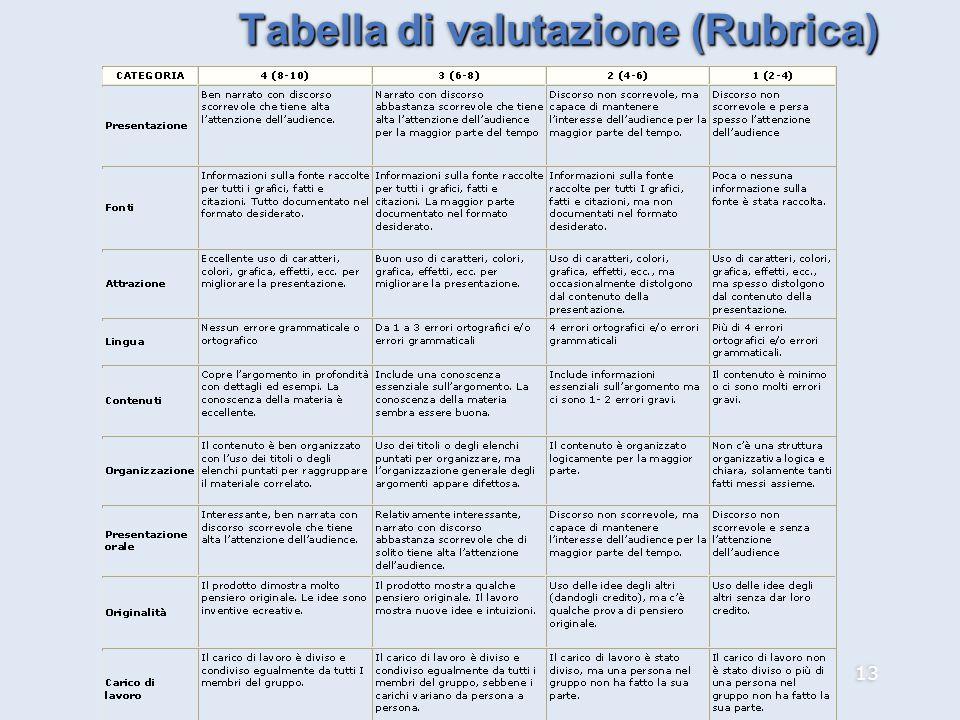 13 Tabella di valutazione (Rubrica)
