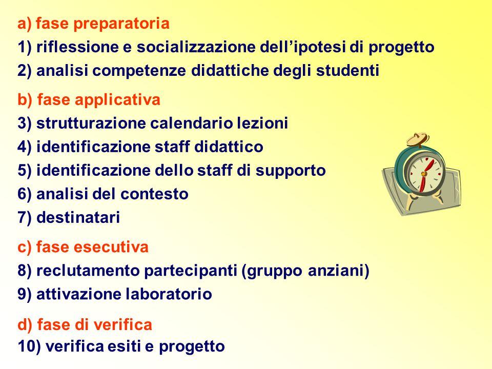 a)fase preparatoria 1) riflessione e socializzazione dell'ipotesi di progetto 2) analisi competenze didattiche degli studenti b) fase applicativa 3) s