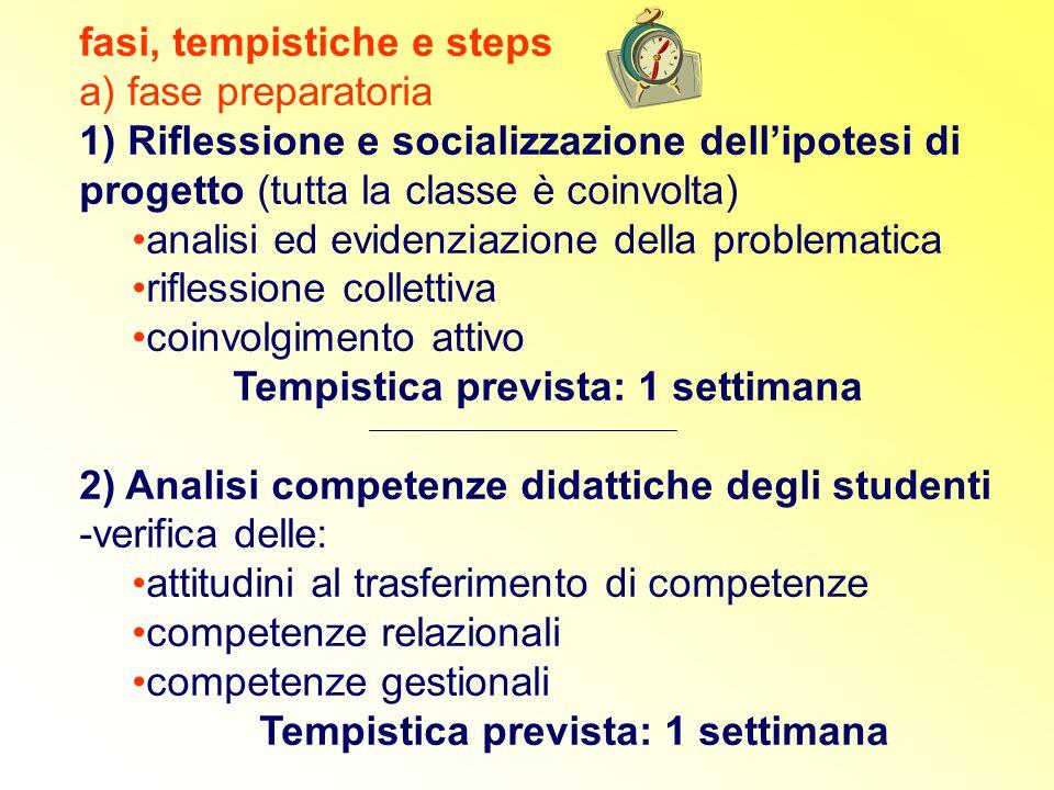 fasi, tempistiche e steps a) fase preparatoria 1) Riflessione e socializzazione dell'ipotesi di progetto (tutta la classe è coinvolta) analisi ed evid