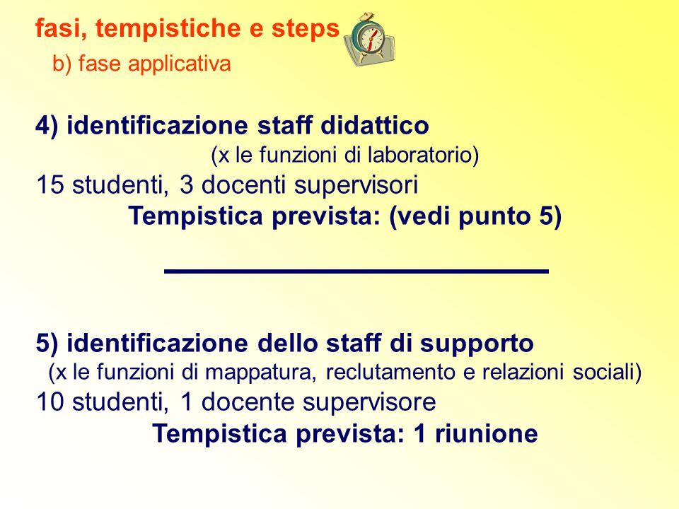 4) identificazione staff didattico (x le funzioni di laboratorio) 15 studenti, 3 docenti supervisori Tempistica prevista: (vedi punto 5) 5) identifica