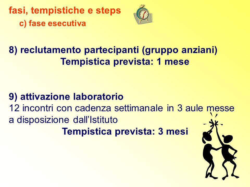 8) reclutamento partecipanti (gruppo anziani) Tempistica prevista: 1 mese 9) attivazione laboratorio 12 incontri con cadenza settimanale in 3 aule mes