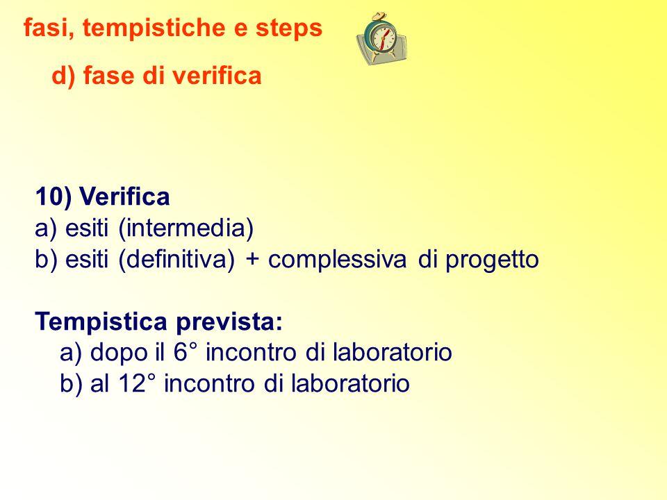 10) Verifica a) esiti (intermedia) b) esiti (definitiva) + complessiva di progetto Tempistica prevista: a) dopo il 6° incontro di laboratorio b) al 12° incontro di laboratorio d) fase di verifica fasi, tempistiche e steps