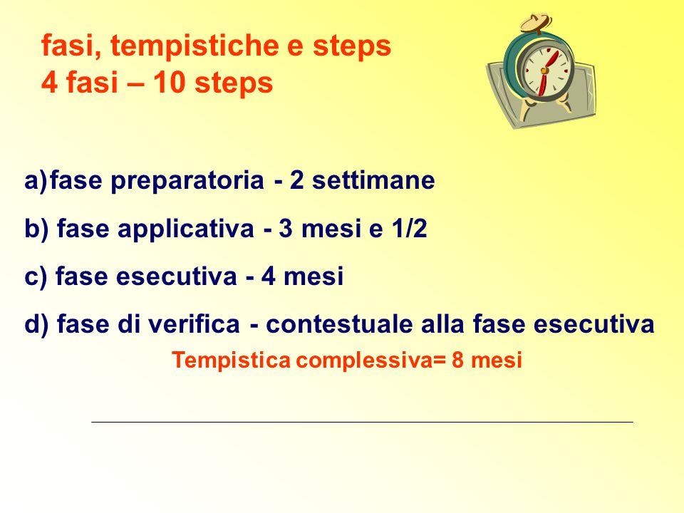 fasi, tempistiche e steps 4 fasi – 10 steps a)fase preparatoria - 2 settimane b) fase applicativa - 3 mesi e 1/2 c) fase esecutiva - 4 mesi d) fase di verifica - contestuale alla fase esecutiva Tempistica complessiva= 8 mesi