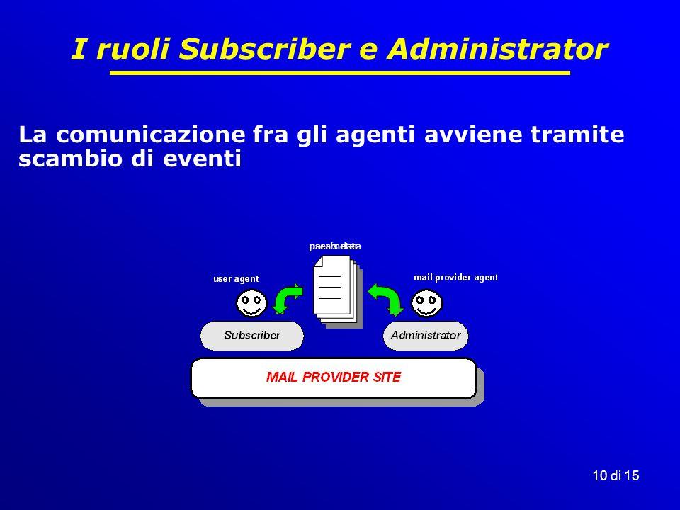 10 di 15 I ruoli Subscriber e Administrator La comunicazione fra gli agenti avviene tramite scambio di eventi user's dataparameter