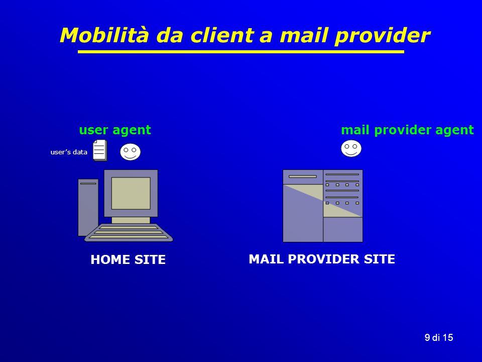 9 di 15 Mobilità da client a mail provider HOME SITE MAIL PROVIDER SITE user agentmail provider agent user's data