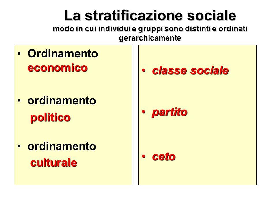 La stratificazione sociale modo in cui individui e gruppi sono distinti e ordinati gerarchicamente OrdinamentoOrdinamento economico ordinamentoordinam