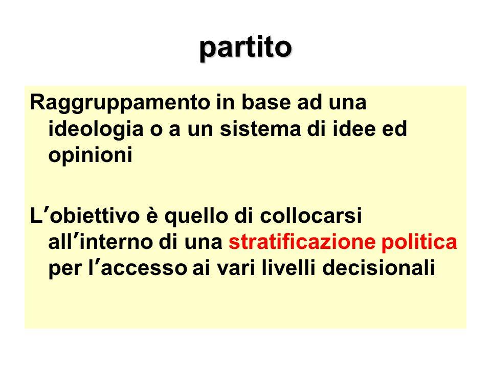 partito Raggruppamento in base ad una ideologia o a un sistema di idee ed opinioni L'obiettivo è quello di collocarsi all'interno di una stratificazio