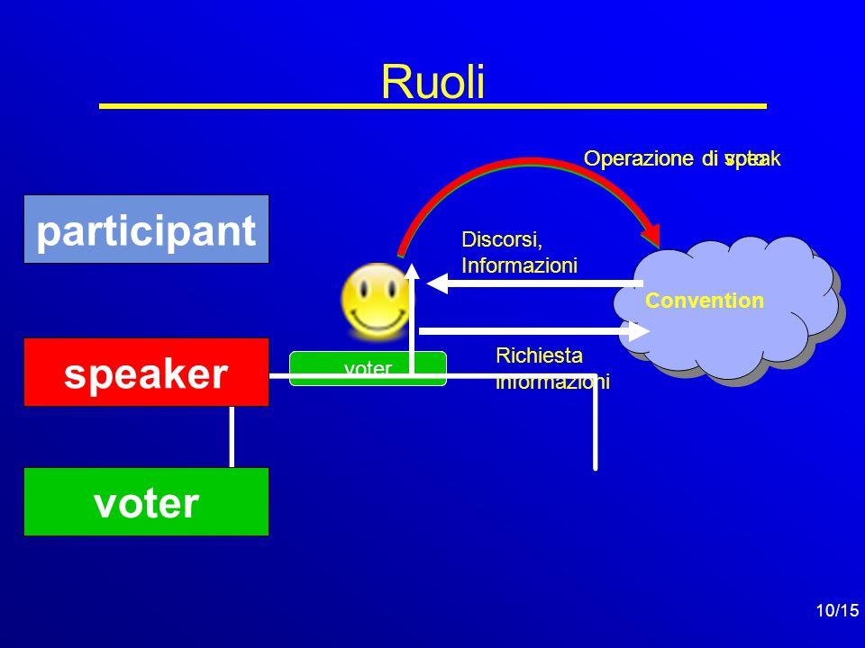10/15 Ruoli participant Discorsi, Informazioni Richiesta informazioni Convention speaker Operazione di speak voter Operazione di voto voter speaker participant