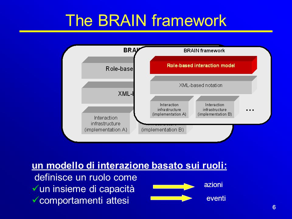 18/15 The BRAIN framework azioni eventi un modello di interazione basato sui ruoli: definisce un ruolo come un insieme di capacità comportamenti attesi 6