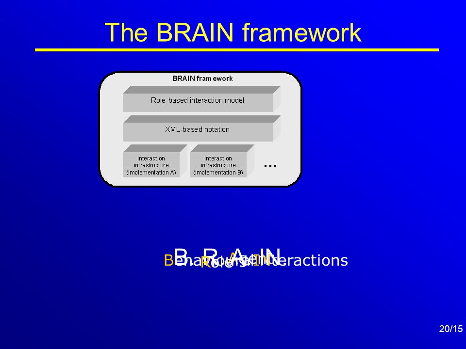 20/15 Agent INteractions The BRAIN framework B. R. A. IN. Behavioural Role