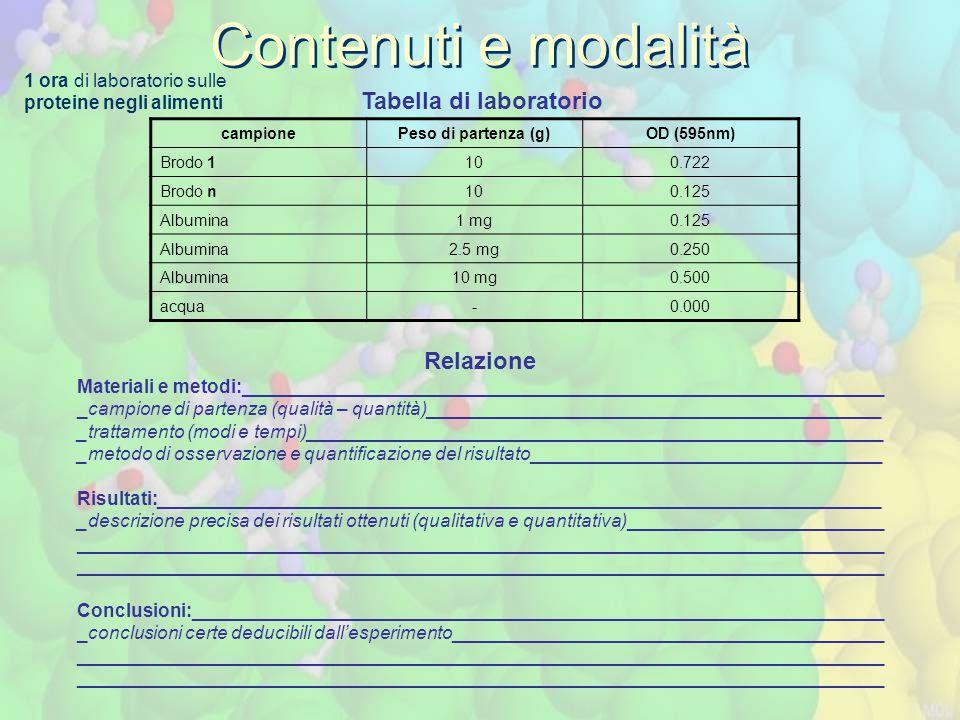 Contenuti e modalità campionePeso di partenza (g)OD (595nm) Brodo 1100.722 Brodo n100.125 Albumina1 mg0.125 Albumina2.5 mg0.250 Albumina10 mg0.500 acq