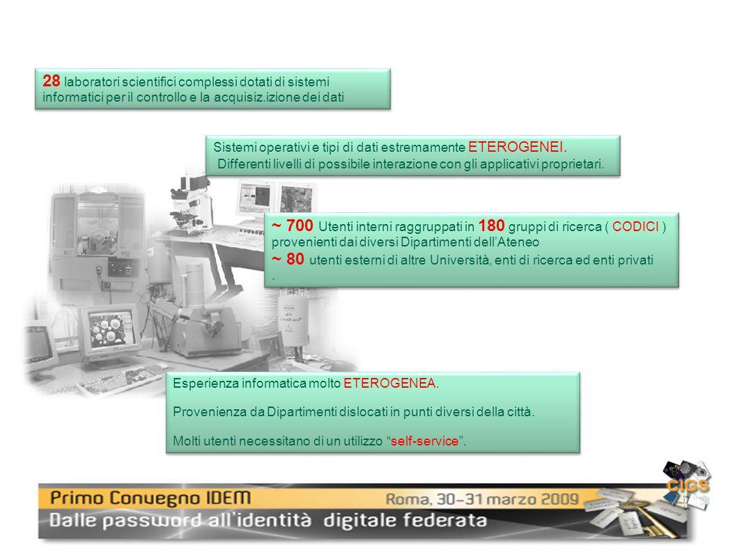 28 laboratori scientifici complessi dotati di sistemi informatici per il controllo e la acquisiz.izione dei dati Sistemi operativi e tipi di dati estremamente ETEROGENEI.