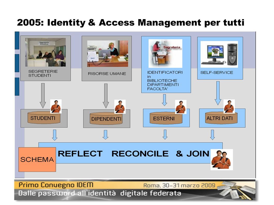 2005: Identity & Access Management per tutti